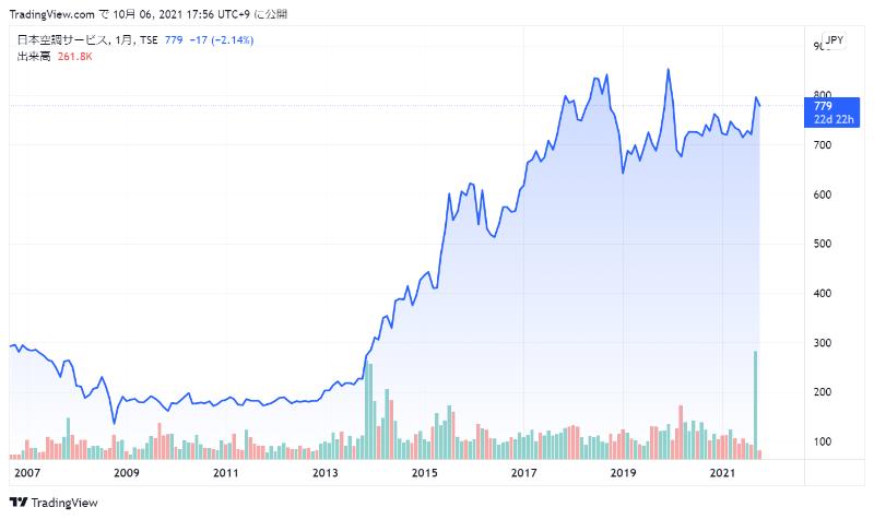 日本空調サービスの株価チャート