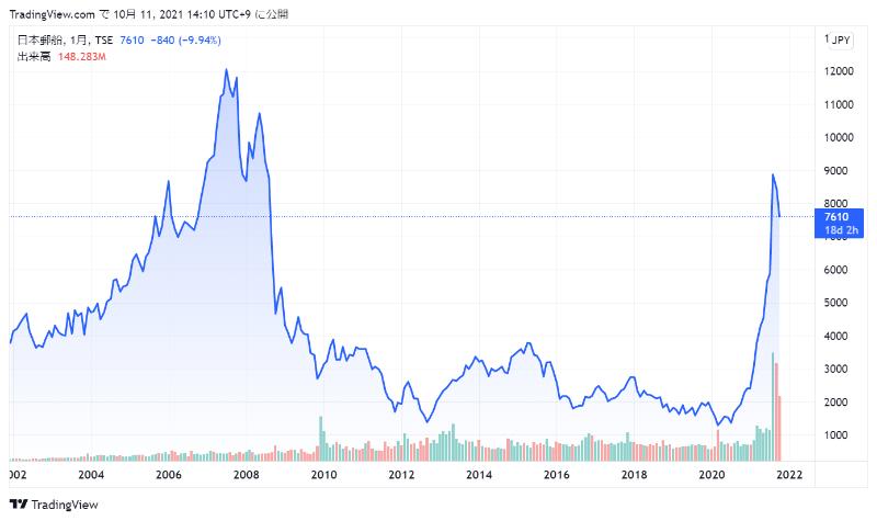 日本郵船の株価チャート